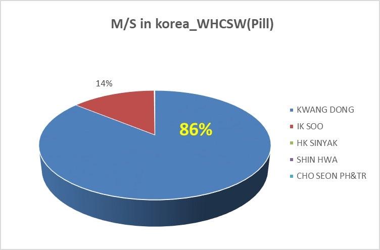 công ty dược phẩm Kwang Dong Hàn Quốc đã đạt 34,3 triệu USD và giữ hơn 80% thị phần thuốc điều trị Tai biến mạch máu não